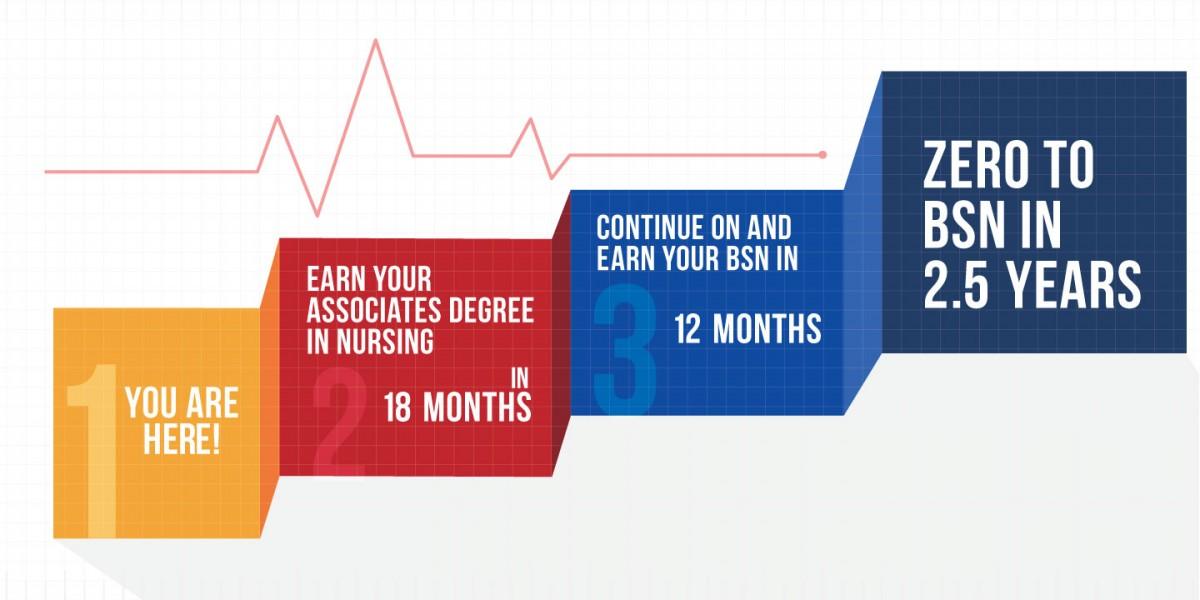 Nursing School Nursing Degree Associates Degree In Nursing Adn