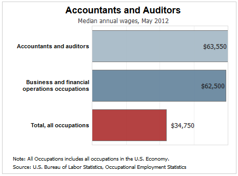 accounting career path salary