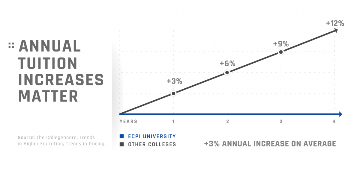 Other colleges are shown to average 3% higher than ECPI University on annual tuition increases.