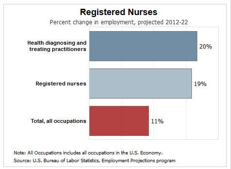 How Much Does a Registered Nurse RN Make – Medical Assistant Job Outlook