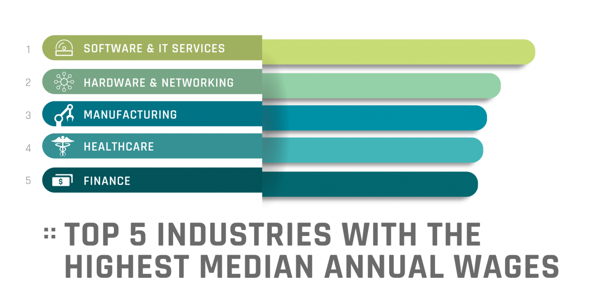Top 5 median wages: Software & IT, Hardware & Networking, Manufacturing, Healthcare, and Finance.