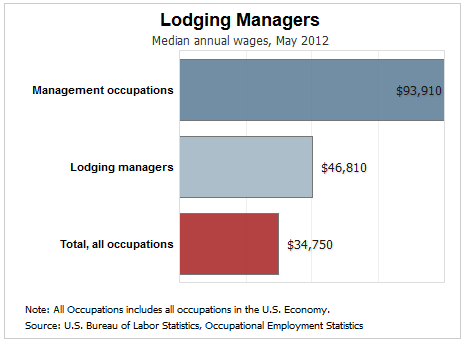 Lodging Managers