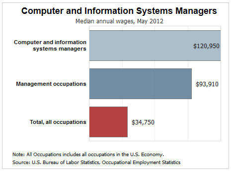 computer and information systems manager salary