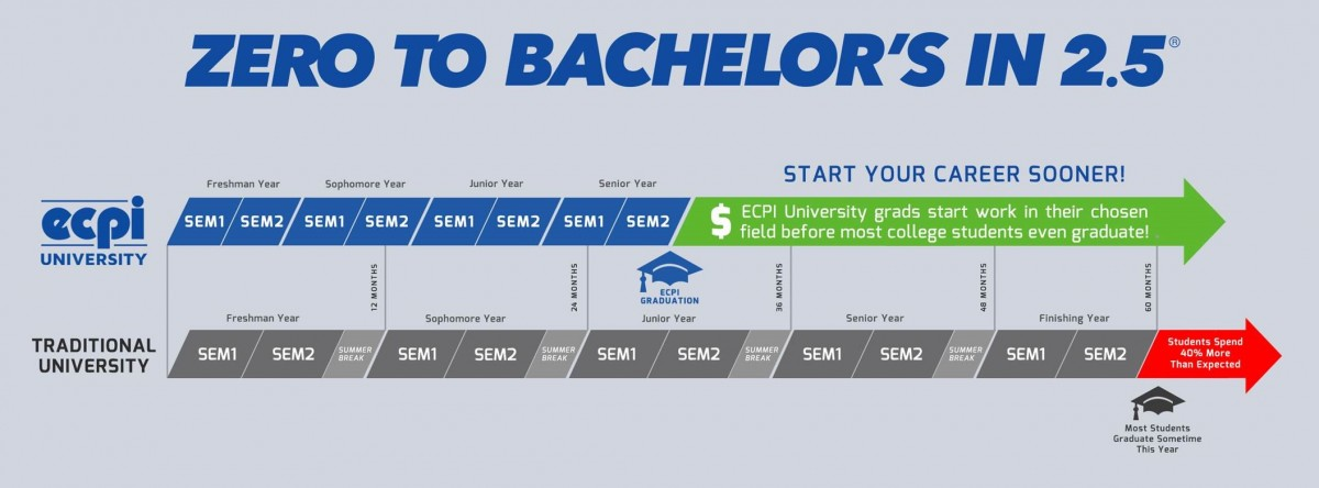 zero to bachelor s in 2 5 years earn a degree fast
