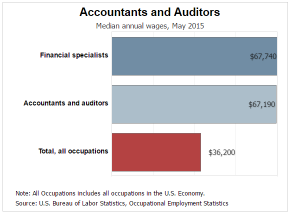 What Are Different Types Of Accounting Jobs
