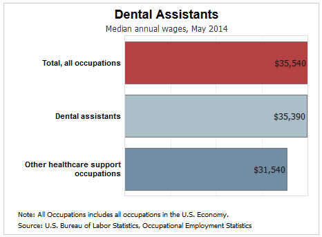 Dental Assisting Job Growth