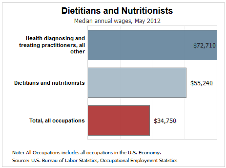 Average Salary Of A Food Service Manager Dietitian