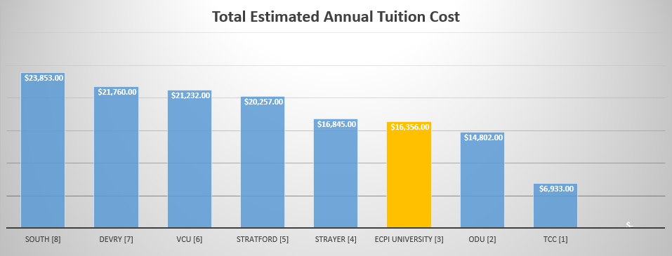 How Much Does it Cost to go to ECPI University? - 2017 UPDATE!