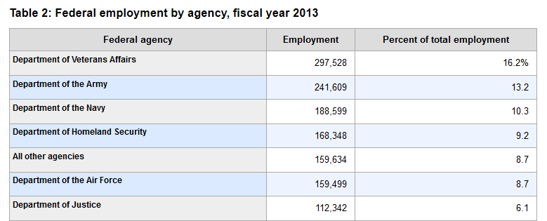 homeland security employment by agency