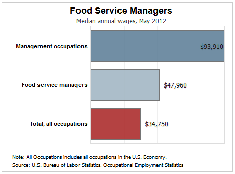 food service manager salary / pay