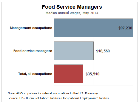 food service manager pay salary