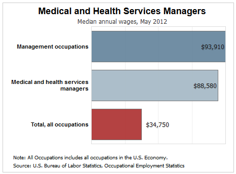 why is a healthcare administration degree in such high demand?, Human Body