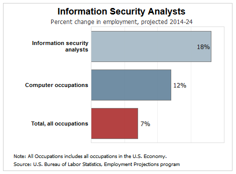 information security analyst job outlook