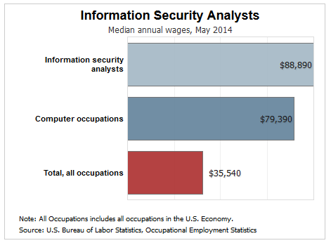 information security analyst salary