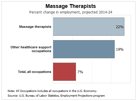 massage therapy job outlook