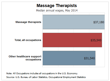 Massage therapists how much money they make a year in ...