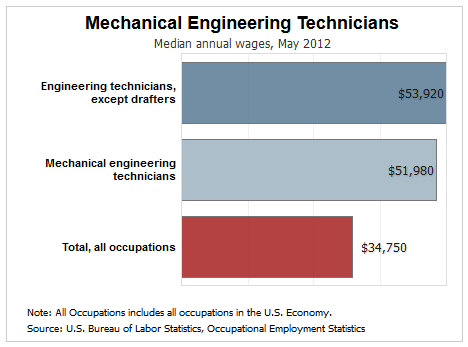 The Top 5 Industries Hiring Mechanical Engineering Technicians