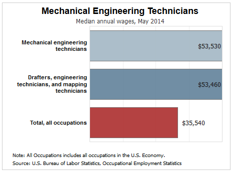 Mechanical Engineering Technologists: Reality vs  Expectations