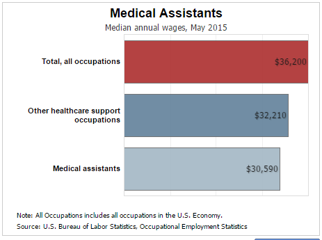 What Is The Salary For A Medical Assistant