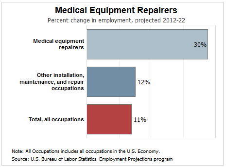 Whats the Employment Outlook for Medical Imaging Equipment – Medical Equipment Repairer