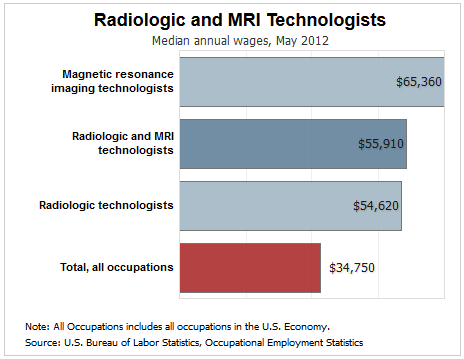 How Much Do Radiographers Make Radiologic Technologist
