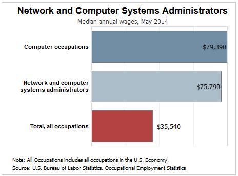network systems administration mahyar bayat pulse linkedin