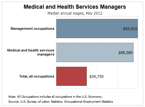 medical and health service manager salary