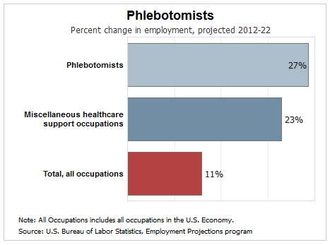 phlebotomist job growth