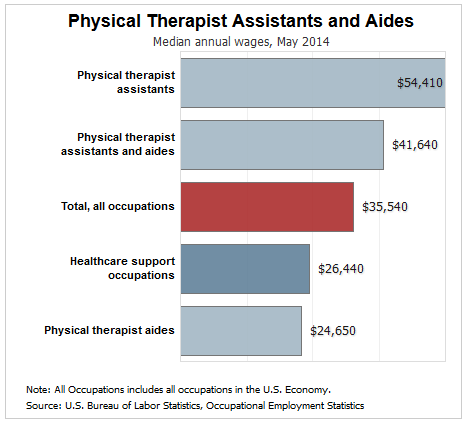 physical therapist assistant salary