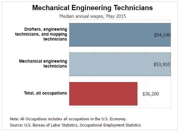 Mechanical Engineer Job Description | Mechanical Engineering Technician Job Description