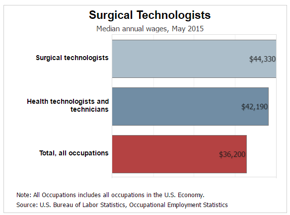 the salary for a surgical technologist?, Human Body