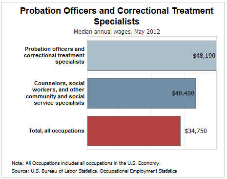correctional officer appropriate use of discretion View homework help - week 1 criminal discretion from criminal j cmrj101  at  judges, defense attorneys, correctional officers and parole officers  and  which official response is appropriate for them to take (gaines & kappeler)   some areas where a police officer may use discretion are: domestic violence,  traffic.