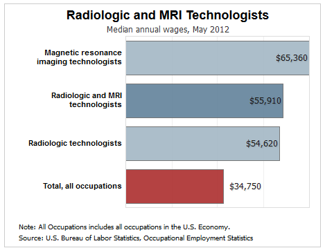 Radiologist / MRI Tech Median Pay