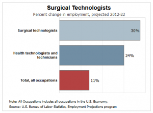 Surgical Technologist most useful majors